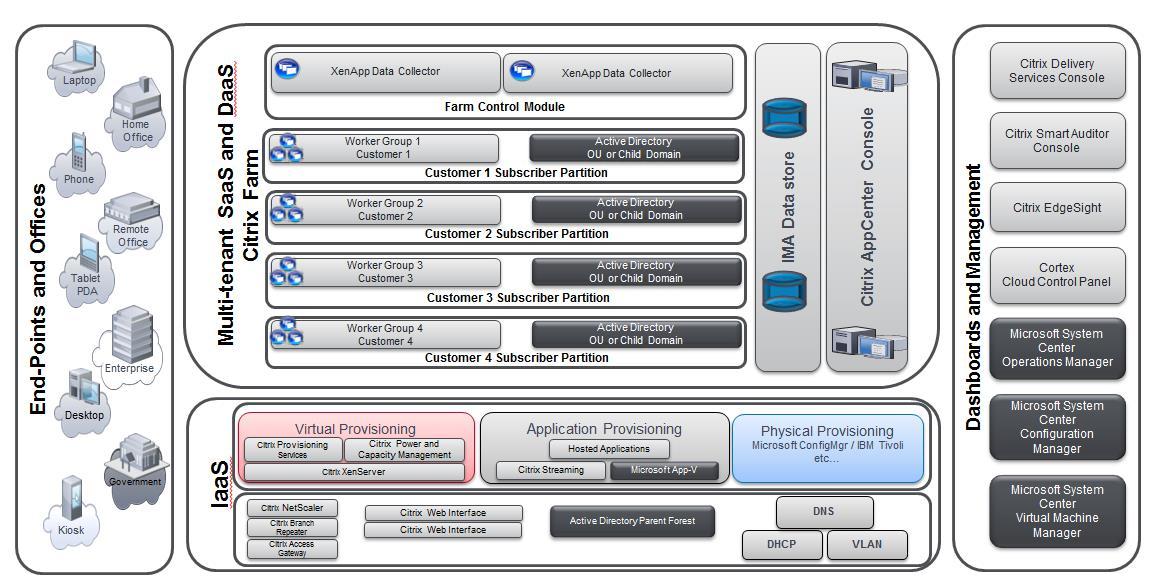 CSPArchitecture